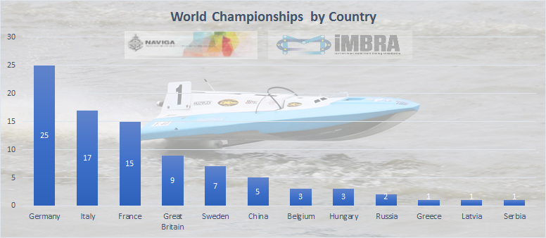 Chart of World Championships by Country